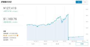 ウェルスナビ 運用実績 グラフ