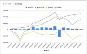 トライオートFX 実績グラフ 2021年5月