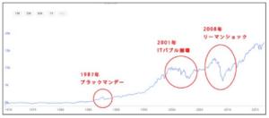 暴落しながらも上昇するNYダウのチャート
