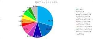 月のアフィリエイト収入 グラフ