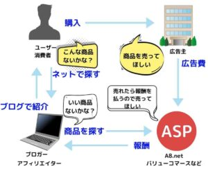 ASPと広告主他関連図