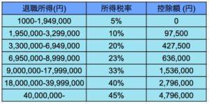 退職所得の税率と控除額の表