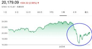 日経平均 チャート