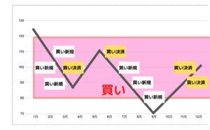 トライオートFX 買いのチャート