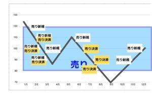 トライオートFX 売りのチャート