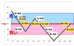 トライオートFX ハーフ 特徴チャート