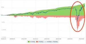 トライオートFX ユーロ/豪ドル