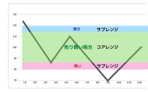 トライオートFX コアレンジャー特徴チャート