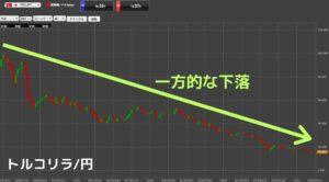 トライオートFX トルコリラ円 リスク