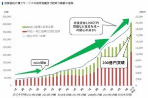 資産運用 増加数