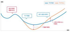 楽ラップ TVT機能