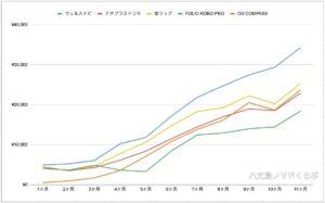 ロボアド実績比較グラフ 11ヶ月