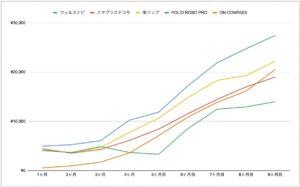 ロボアド 実績 比較 グラフ