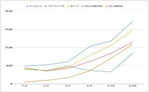 ロボアド 実績 比較グラフ 運用6ヶ月時点