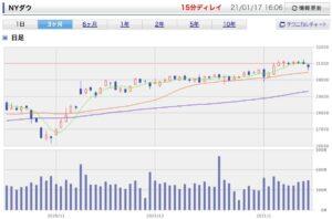 ニューヨークダウ株価 グラフ 1月17日