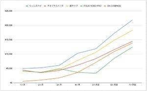 ロボアド 運用実績 比較グラフ