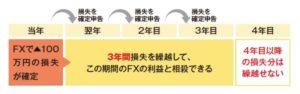 トライオートFX 確定申告 損失の繰越控除