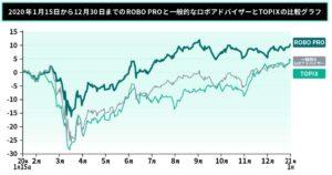 FOLIO ROBO PRO HP掲載の公式の実績 比較グラフ