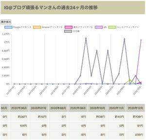 blogus の収益グラフ画面