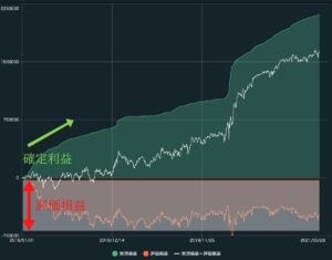 トライオートFX 確定利益と評価損益のグラフ