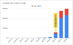 アセットマンのブログ収益状況 棒グラフ