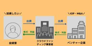 株式投資型クラウドファンディング 構図