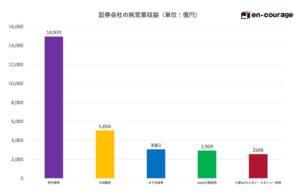 大手証券会社 営業利益 比較 グラフ